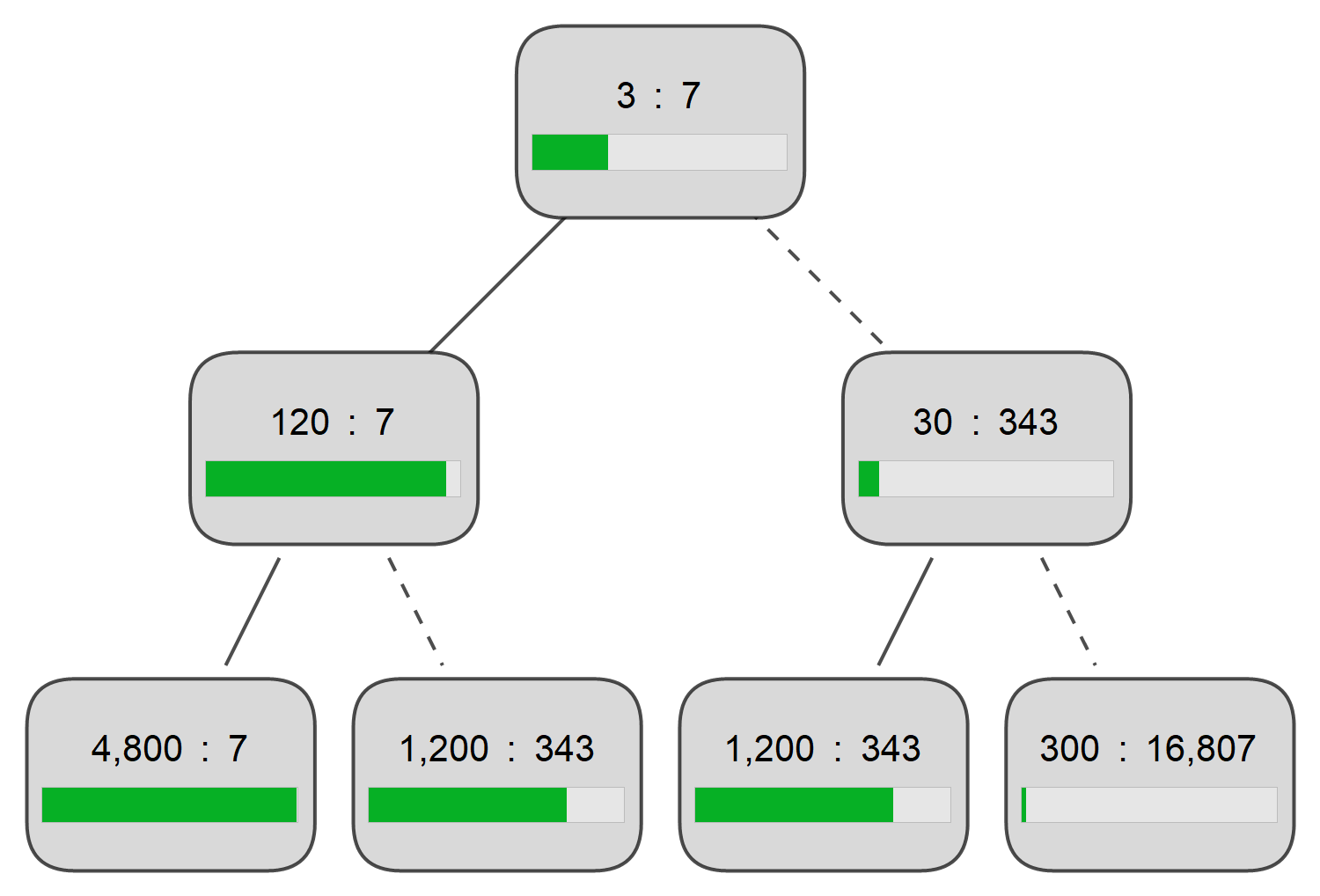 Corona Tests and the Bayes Factor